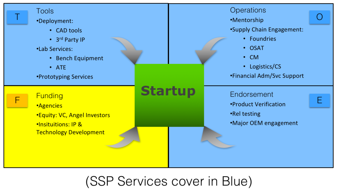SSP Biz Model